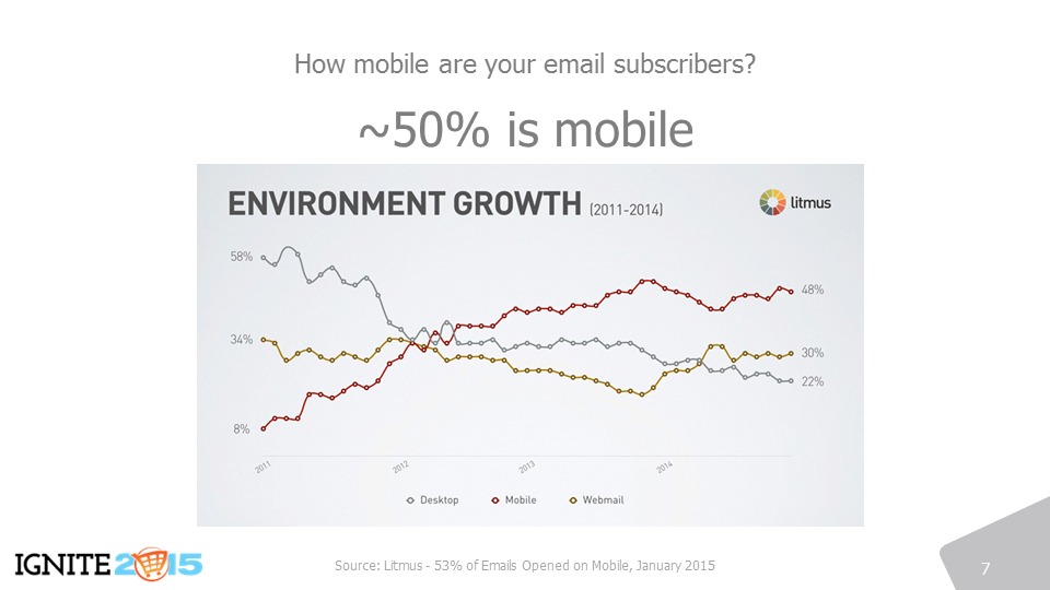 The growth in mobile email use