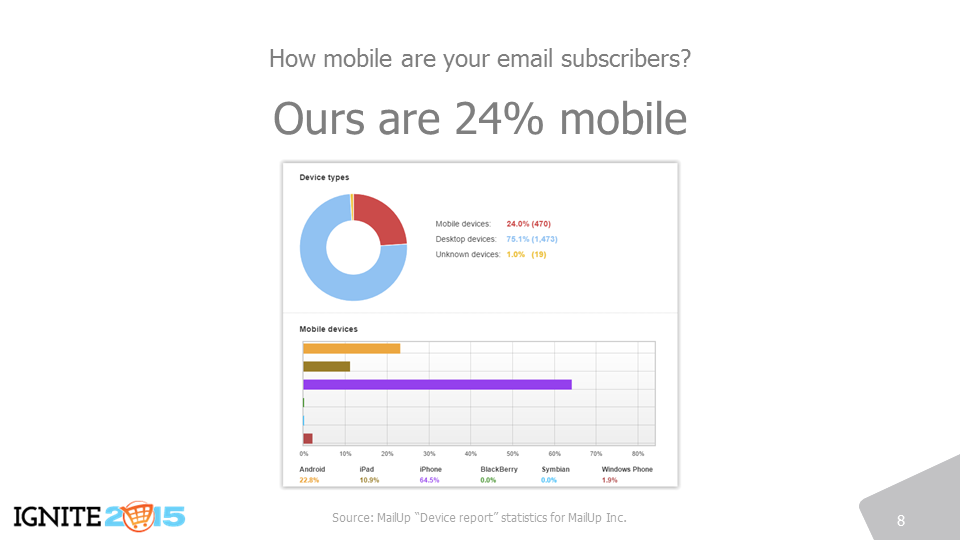 Mobile opens are not as high in a B2B scenario