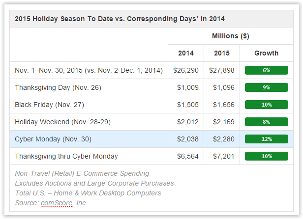 2015_holiday_season_ecommerce_sales_cybermonday_blackfriday