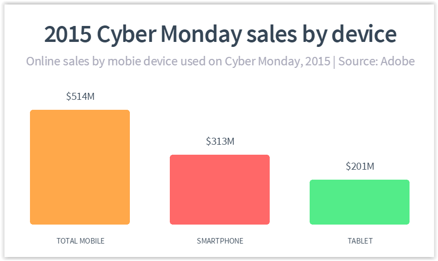 2015_holiday_season_ecommerce_sales_cybermonday_blackfriday_sales_mobile_device