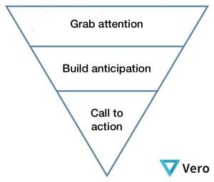 Inverted-Pyramid-Method