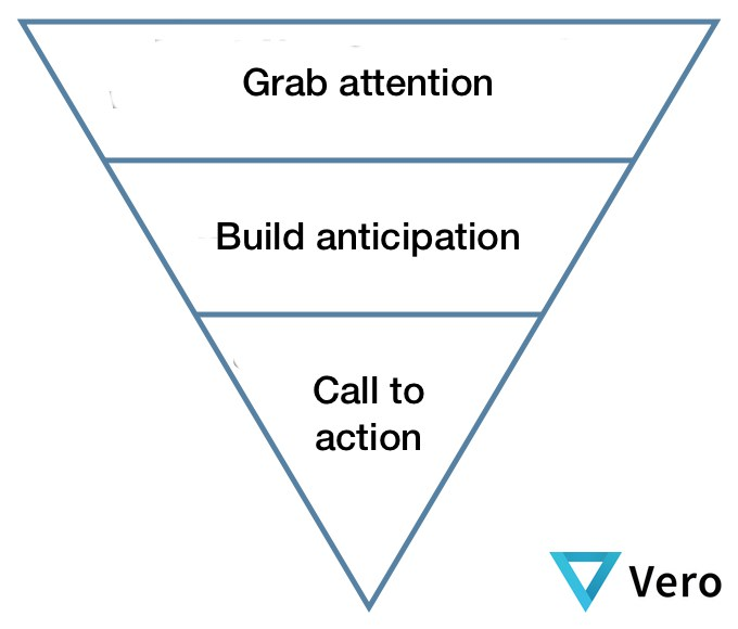 Inverted-Pyramid-Method for email newsletter templates