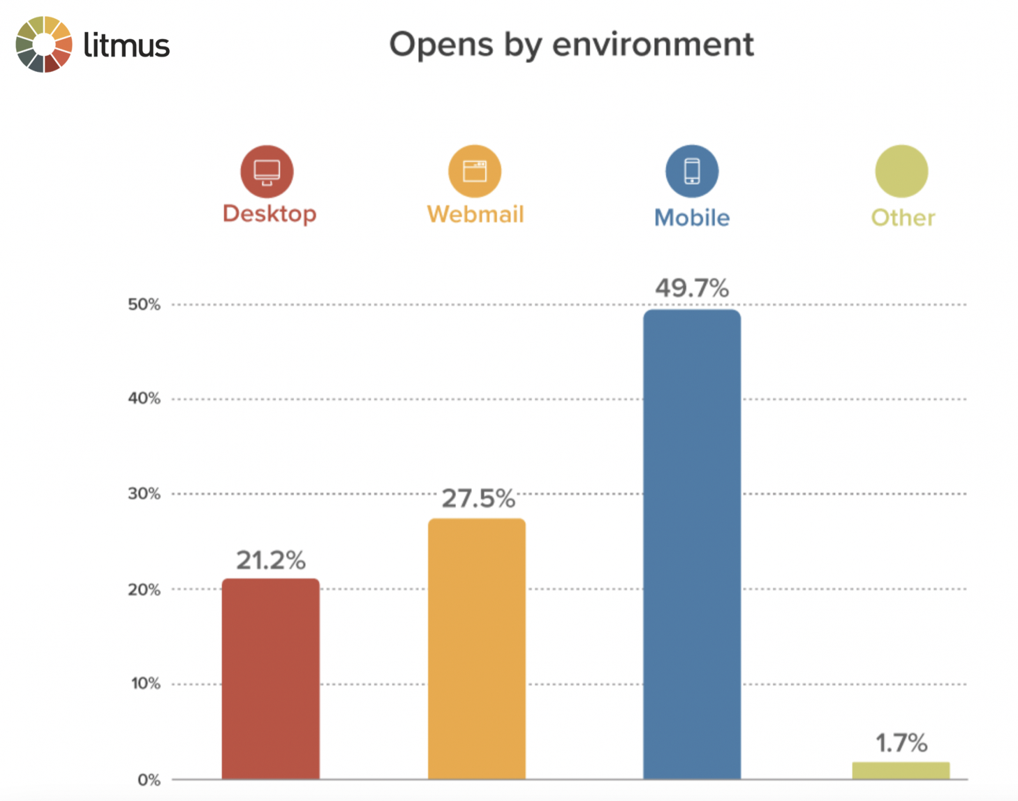 Responsive mobile emails compared to other devices