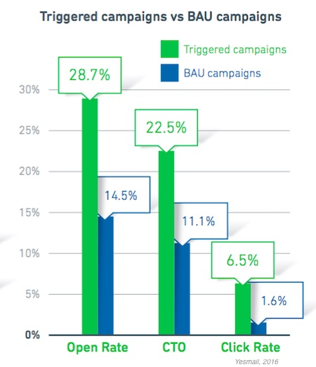 marketing profs trigger campaigns email marketers
