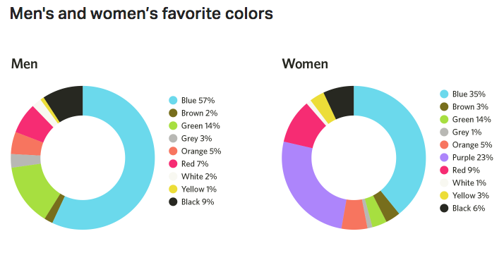 Men Women favorite colors CTA button color