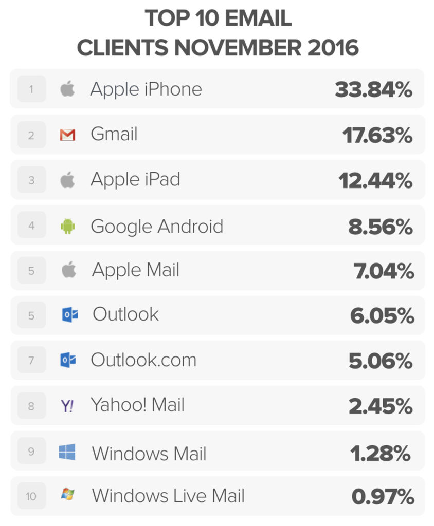 data-driven email design