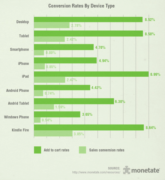 tablet email design - conversion rates by device type
